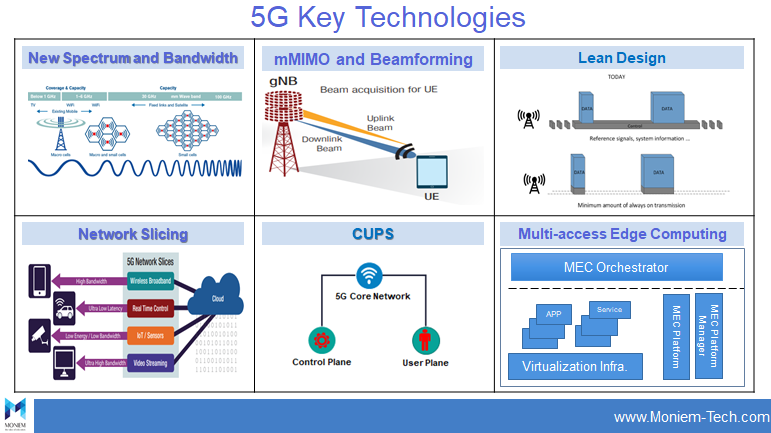 What Are the Most Important 5G Technology Keys? - Moniem-Tech